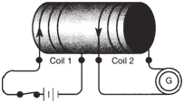Magnetically coupled coils