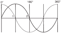 Wave shapes produced by two-phase AC